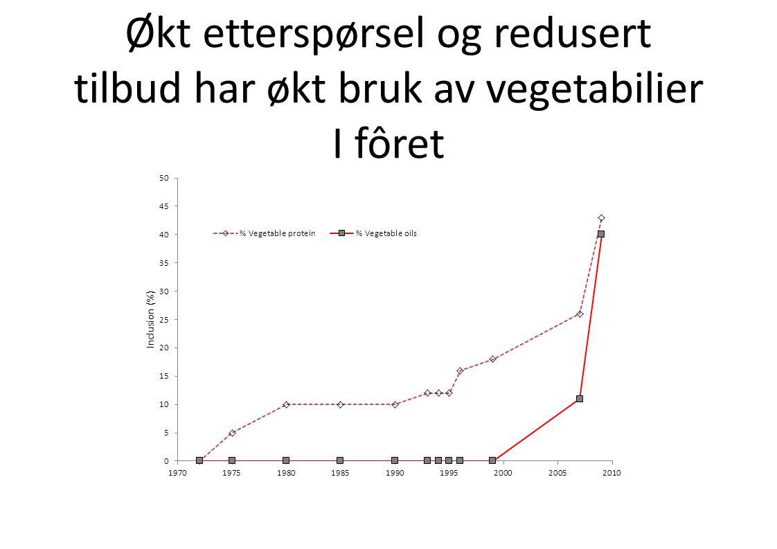 Økt etterspørsel og redusert tilbud har økt bruk av vegetabilier I fôret