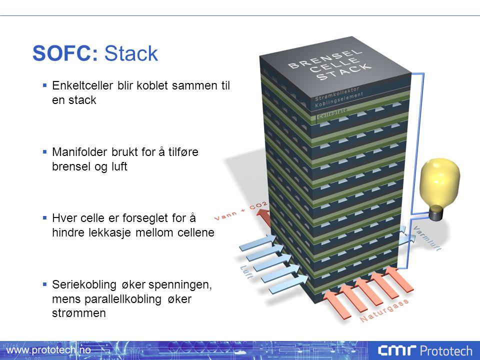SOFC: Stack  Enkeltceller blir koblet sammen til en stack  Manifolder brukt for å tilføre brensel og luft  Hver celle er forseglet for å hindre lek