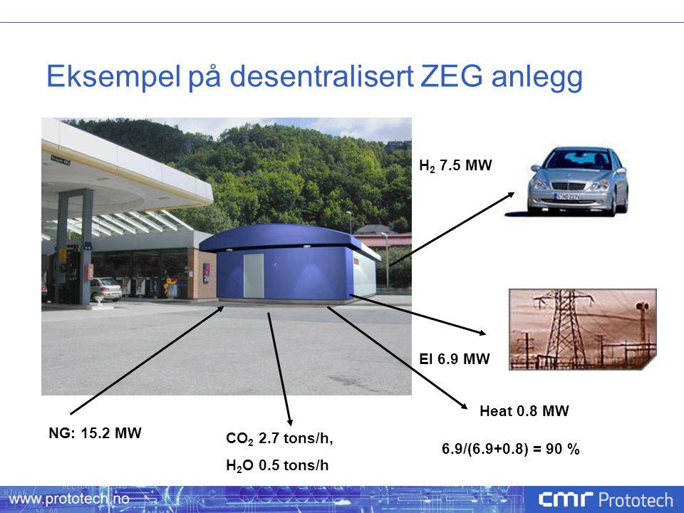 Eksempel på desentralisert ZEG anlegg NG: 15.2 MW CO 2 2.7 tons/h, H 2 O 0.5 tons/h H 2 7.5 MW El 6.9 MW Heat 0.8 MW 6.9/(6.9+0.8) = 90 %