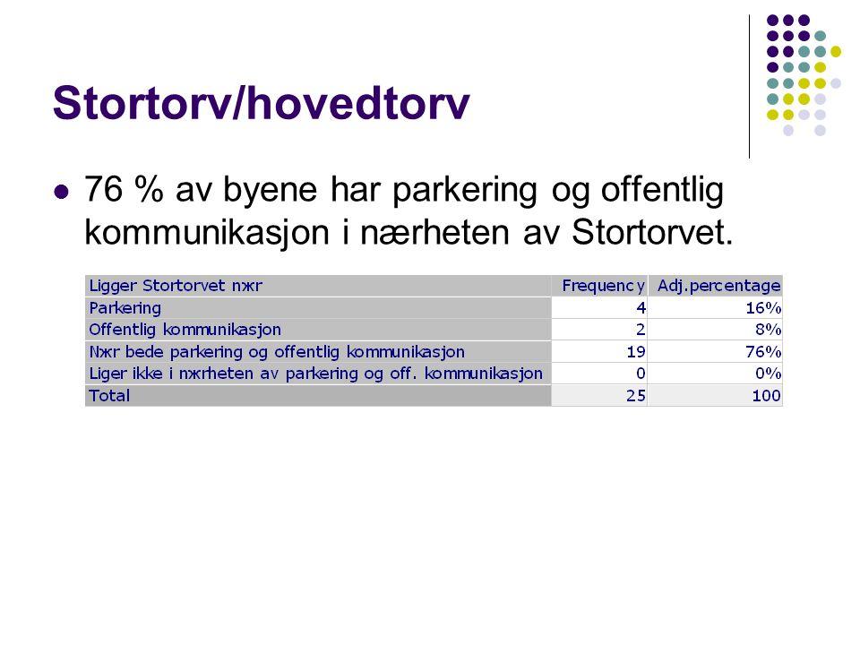 Stortorv/hovedtorv  76 % av byene har parkering og offentlig kommunikasjon i nærheten av Stortorvet.