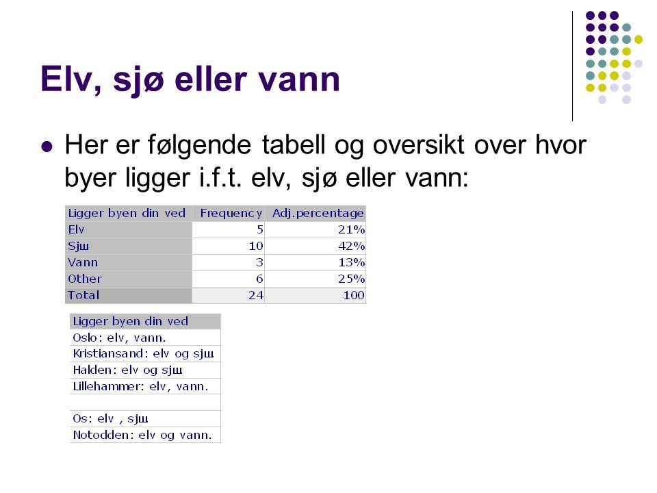Elv, sjø eller vann  Her er følgende tabell og oversikt over hvor byer ligger i.f.t.