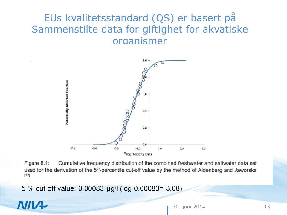 30. juni 201413 EUs kvalitetsstandard (QS) er basert på Sammenstilte data for giftighet for akvatiske organismer 5 % cut off value: 0,00083 µg/l (log