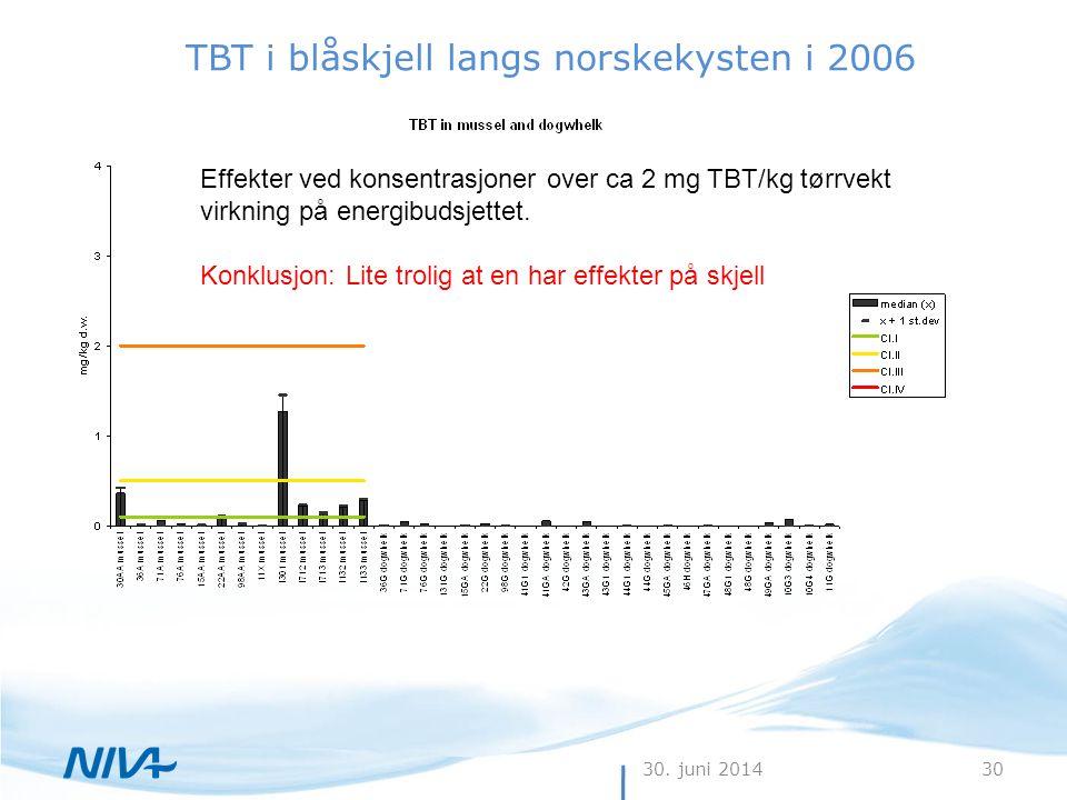 30. juni 201430 TBT i blåskjell langs norskekysten i 2006 Effekter ved konsentrasjoner over ca 2 mg TBT/kg tørrvekt virkning på energibudsjettet. Konk