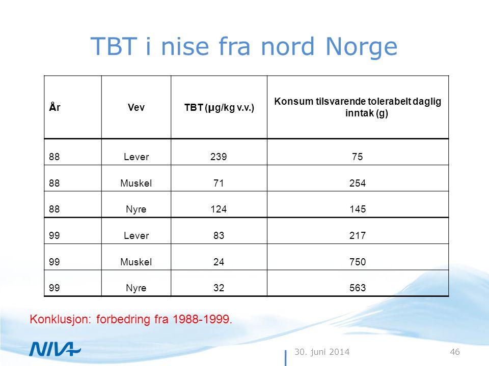 30. juni 201446 TBT i nise fra nord Norge Konklusjon: forbedring fra 1988-1999. ÅrÅr Vev TBT ( µ g/kg v.v.) Konsum tilsvarende tolerabelt daglig innta