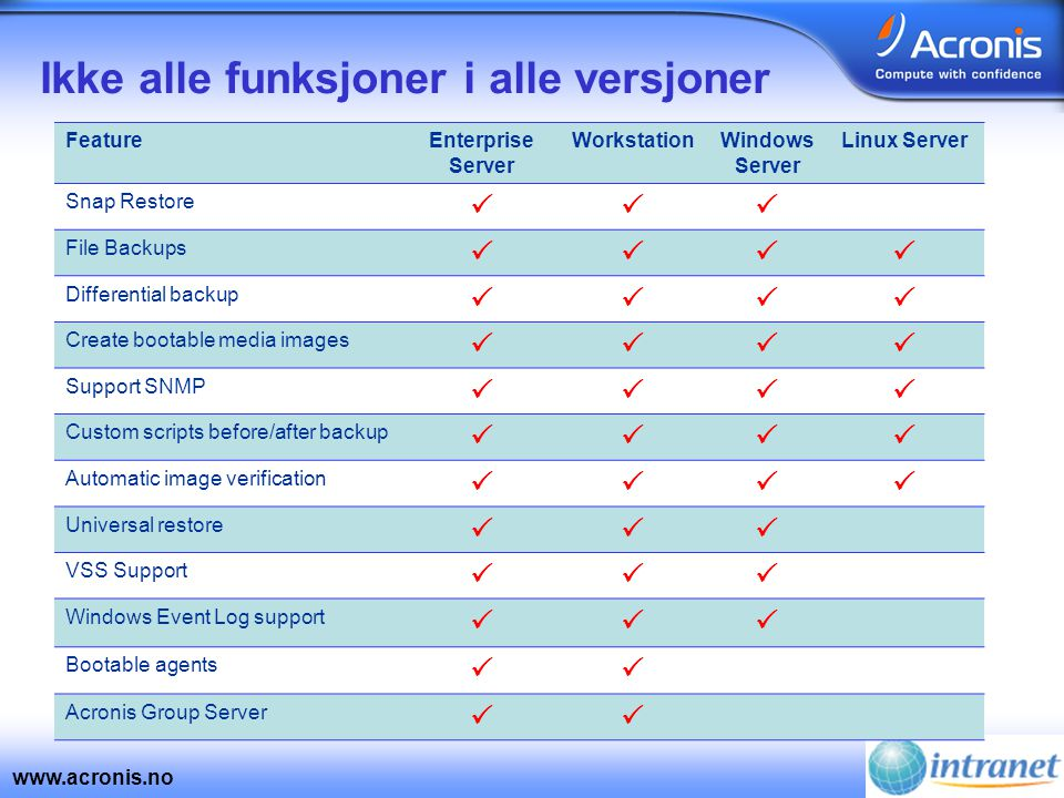 www.acronis.no Ikke alle funksjoner i alle versjoner FeatureEnterprise Server WorkstationWindows Server Linux Server Snap Restore  File Backups  Differential backup  Create bootable media images  Support SNMP  Custom scripts before/after backup  Automatic image verification  Universal restore  VSS Support  Windows Event Log support  Bootable agents  Acronis Group Server 