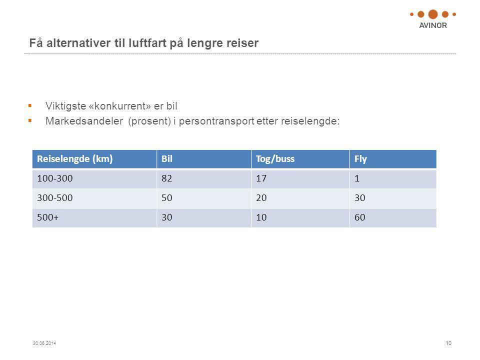 Få alternativer til luftfart på lengre reiser 30.06.2014 10  Viktigste «konkurrent» er bil  Markedsandeler (prosent) i persontransport etter reisele
