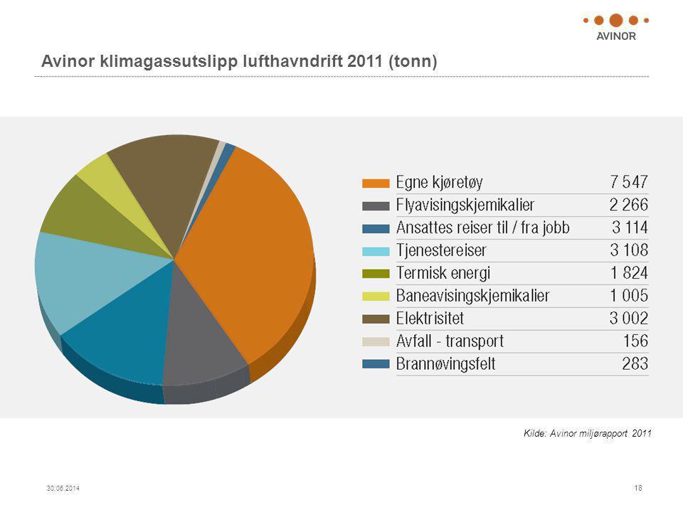 Avinor klimagassutslipp lufthavndrift 2011 (tonn) 30.06.2014 18 Kilde: Avinor miljørapport 2011