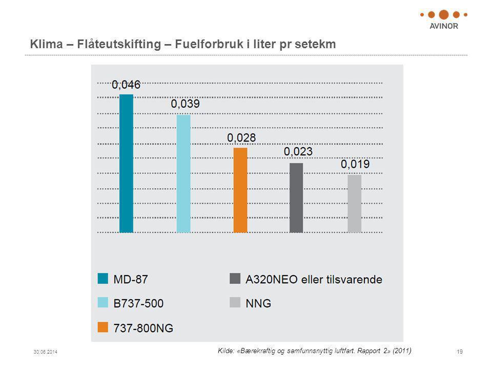 Klima – Flåteutskifting – Fuelforbruk i liter pr setekm 30.06.2014 19 Kilde: «Bærekraftig og samfunnsnyttig luftfart. Rapport 2» (2011 )