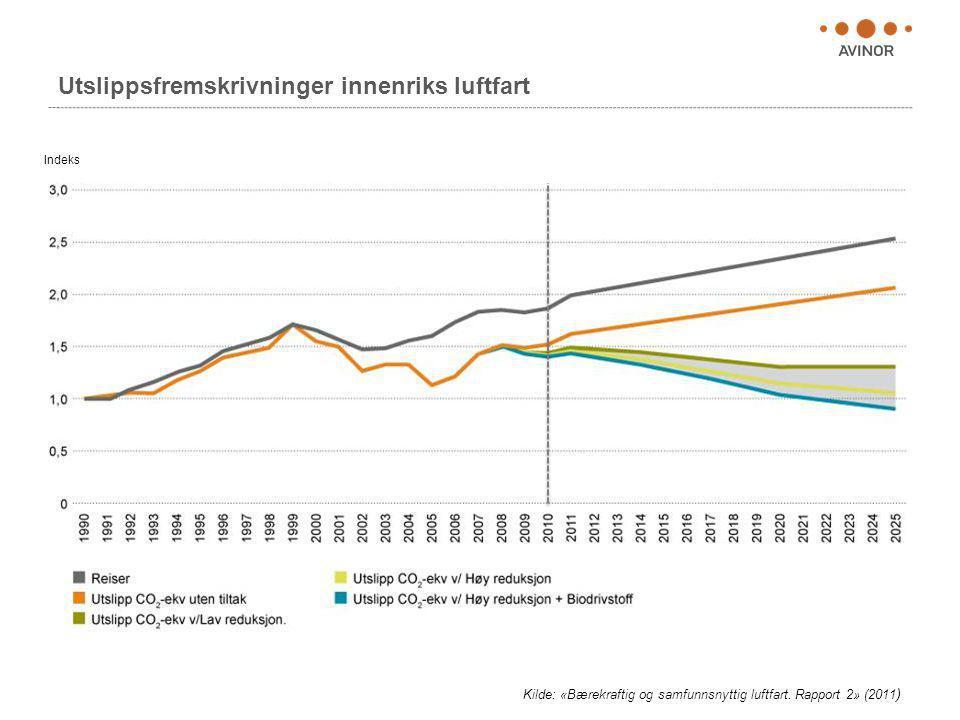 Utslippsfremskrivninger innenriks luftfart Kilde: «Bærekraftig og samfunnsnyttig luftfart. Rapport 2» (2011 ) Indeks