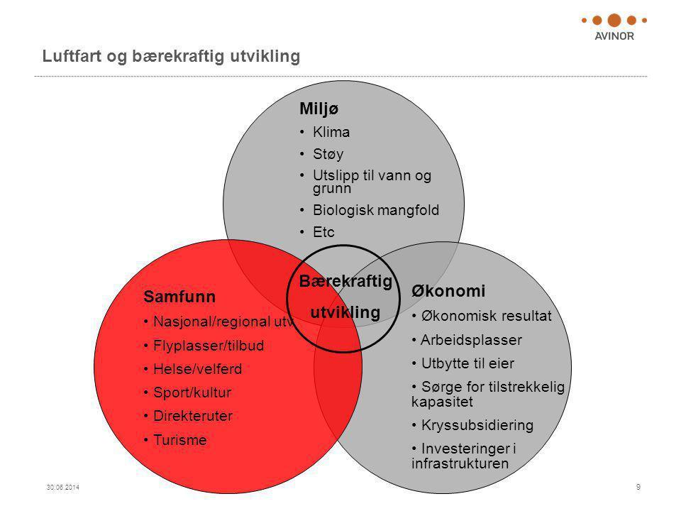 Bærekraftig biodrivstoff til norsk luftfart utredes  Biodrivstoff sertifisert til bruk i sivil luftart i juli 2011  Luftfart har nå et reelt alternativ til fossilt drivstoff  En samlet norsk luftfartsbransje utreder produksjon av bærekraftig biodrivstoff til norsk sivil luftfart  Omfattende rapport skal dokumentere potensielle råvarer (biomasse) og produksjonsalternativer i Norge  Eventuell produksjon i Norge kan kreve offentlig-privat samarbeid