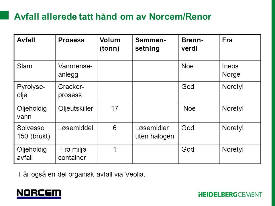 Avfall allerede tatt hånd om av Norcem/Renor AvfallProsessVolum (tonn) Sammen- setning Brenn- verdi Fra SlamVannrense- anlegg NoeIneos Norge Pyrolyse-