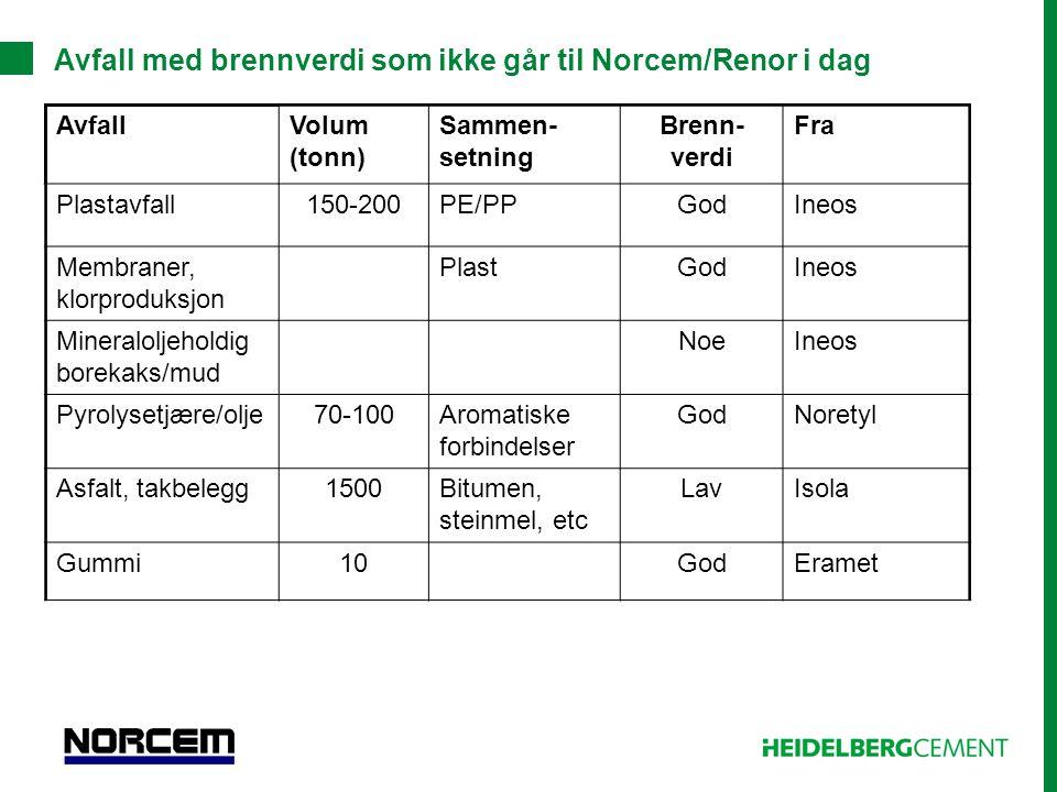 Avfall med brennverdi som ikke går til Norcem/Renor i dag AvfallVolum (tonn) Sammen- setning Brenn- verdi Fra Plastavfall150-200PE/PPGodIneos Membrane