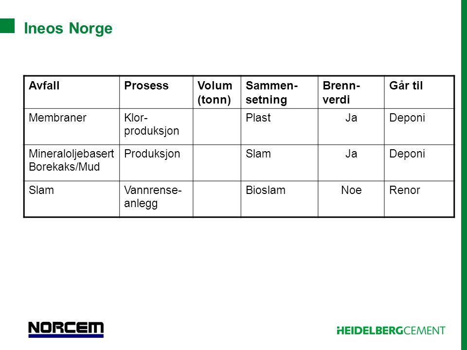 Ineos Norge AvfallProsessVolum (tonn) Sammen- setning Brenn- verdi Går til MembranerKlor- produksjon PlastJaDeponi Mineraloljebasert Borekaks/Mud Prod