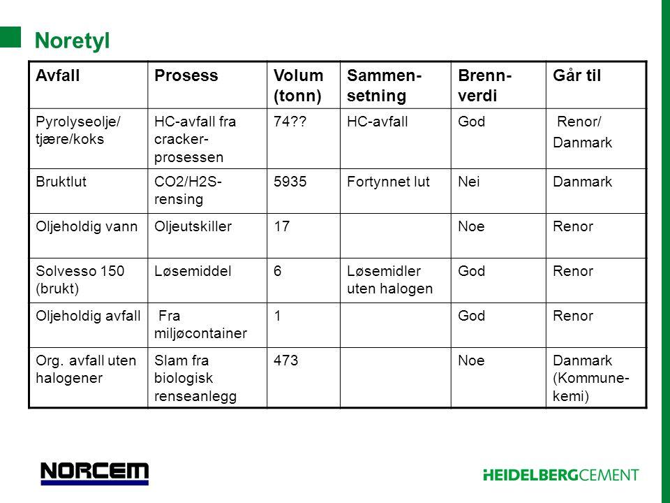 Noretyl AvfallProsessVolum (tonn) Sammen- setning Brenn- verdi Går til Pyrolyseolje/ tjære/koks HC-avfall fra cracker- prosessen 74??HC-avfallGod Reno