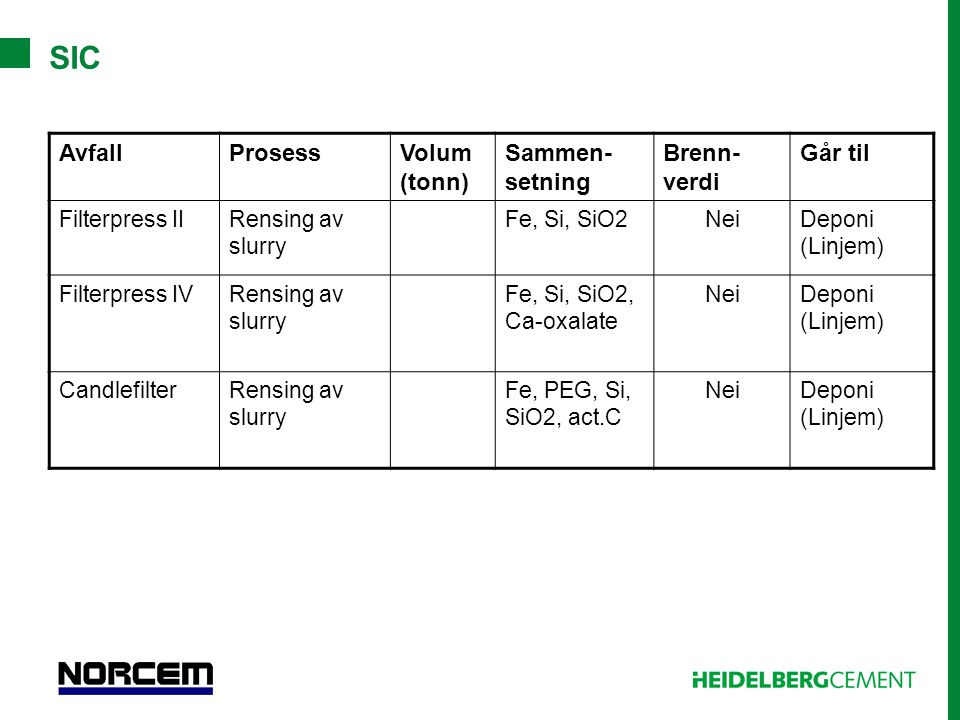 SIC AvfallProsessVolum (tonn) Sammen- setning Brenn- verdi Går til Filterpress IIRensing av slurry Fe, Si, SiO2NeiDeponi (Linjem) Filterpress IVRensin