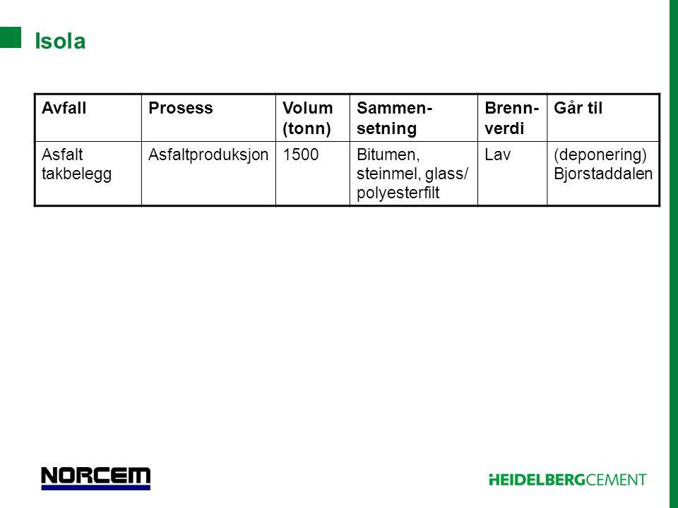 Isola AvfallProsessVolum (tonn) Sammen- setning Brenn- verdi Går til Asfalt takbelegg Asfaltproduksjon1500Bitumen, steinmel, glass/ polyesterfilt Lav(