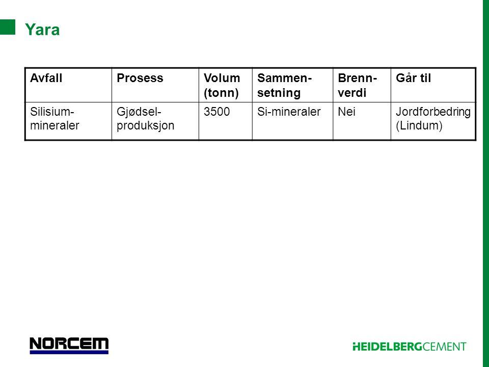 Yara AvfallProsessVolum (tonn) Sammen- setning Brenn- verdi Går til Silisium- mineraler Gjødsel- produksjon 3500Si-mineralerNeiJordforbedring (Lindum)