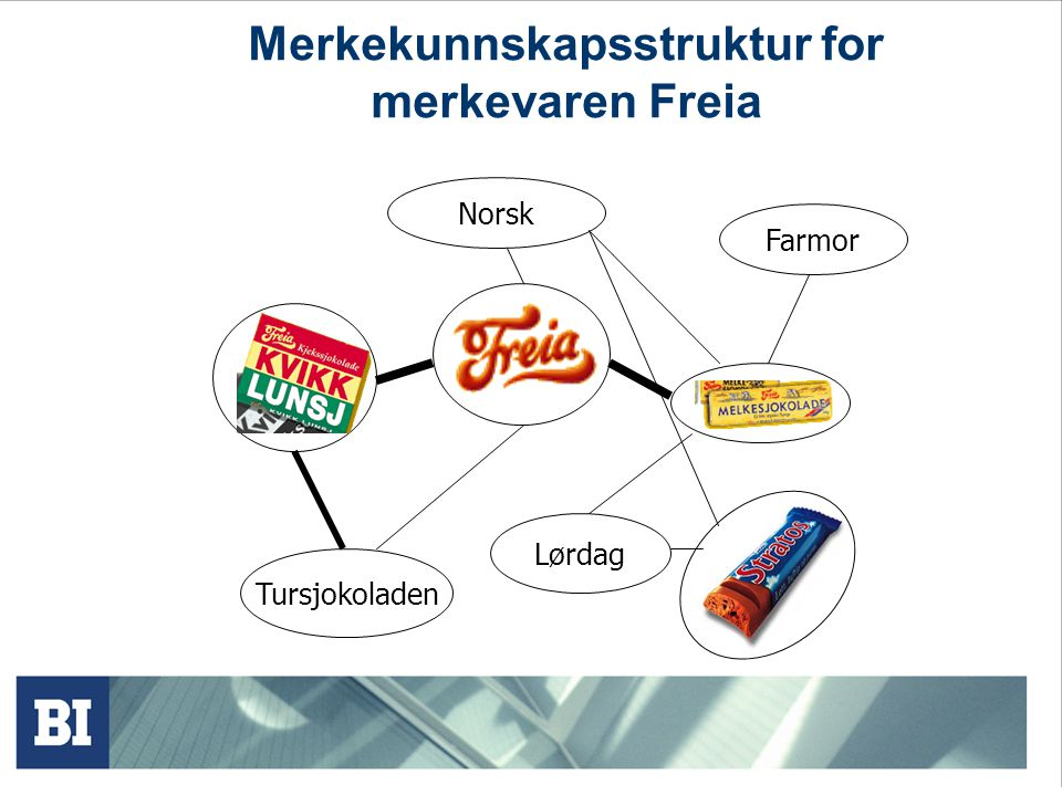 Merkevarebygging • Merkevarebygging – å utstyre produkter (varer, tjenester, etc.) med styrken til en merkevare. • Vann (produkt) vs. Imsdal (merkevar