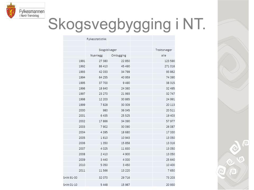 Skogsvegbygging i NT. Fylkesstatistikk SkogsbilvegerTraktorveger NyanleggOmbyggingalle 199127 38022 850123 590 199286 41045 490271 016 199342 03334 79