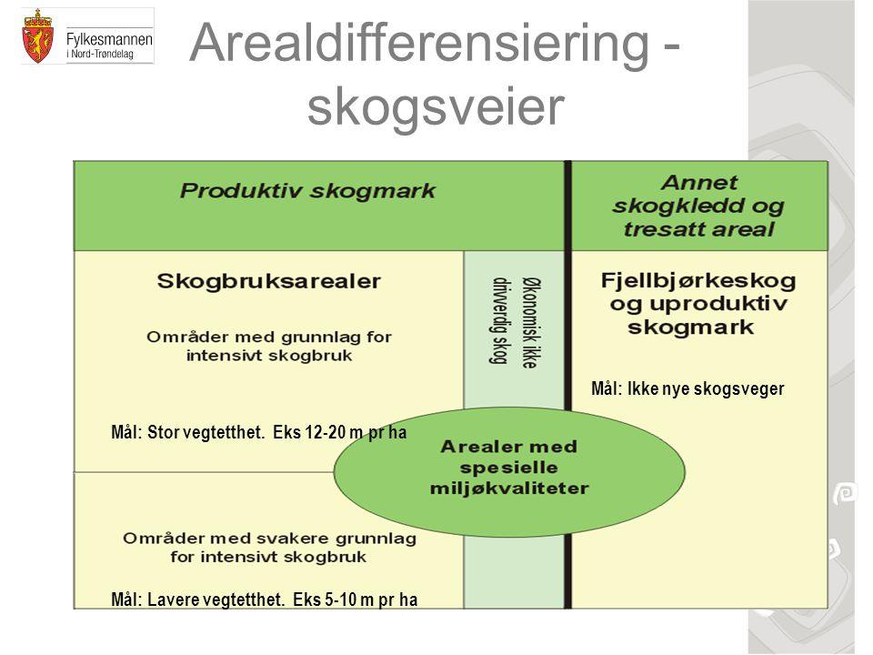 Arealdifferensiering - skogsveier Mål: Stor vegtetthet. Eks 12-20 m pr ha Mål: Lavere vegtetthet. Eks 5-10 m pr ha Mål: Ikke nye skogsveger