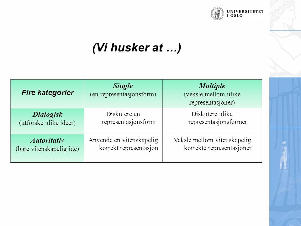 (Vi husker at …) Fire kategorier Single (en representasjonsform) Multiple (veksle mellom ulike representasjoner) Dialogisk (utforske ulike ideer) Disk