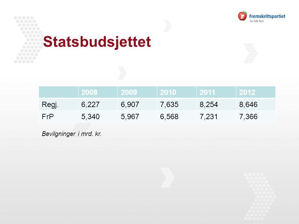 Statsbudsjettet 20082009201020112012 Regj.6,2276,9077,6358,2548,646 FrP5,3405,9676,5687,2317,366 Bevilgninger i mrd. kr.