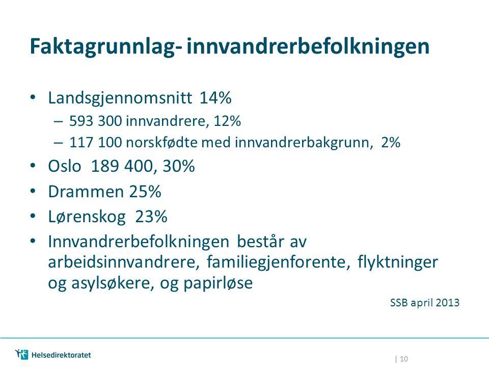 | 10 Faktagrunnlag- innvandrerbefolkningen Landsgjennomsnitt 14% – 593 300 innvandrere, 12% – 117 100 norskfødte med innvandrerbakgrunn, 2% Oslo 189 4