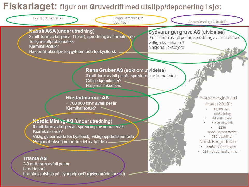 Fiskarlaget: figur om Gruvedrift med utslipp/deponering i sjø: Sydvaranger gruve AS (utvidelse) 9 mill.