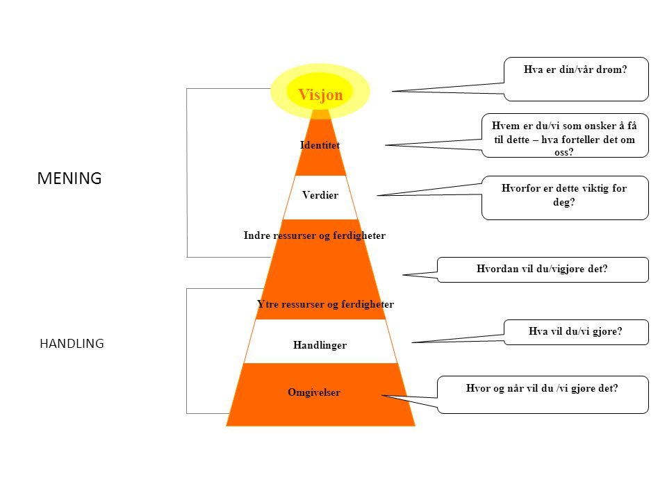 MENING HANDLING Visjon Handlinger Omgivelser Ytre ressurser og ferdigheter Indre ressurser og ferdigheter Verdier Identitet Hva er din/vår drøm? Hvem