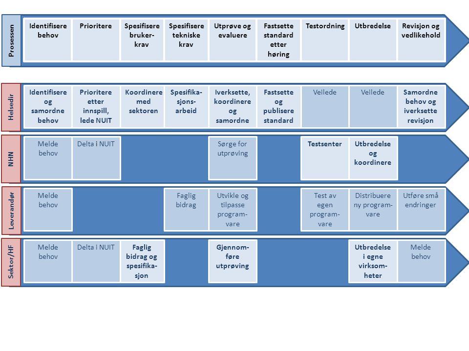 Utføre små endringer Helsedir NHN Leverandør Sektor/HF Prosessen Revisjon og vedlikehold Identifisere behov PrioritereSpesifisere bruker- krav Spesifi