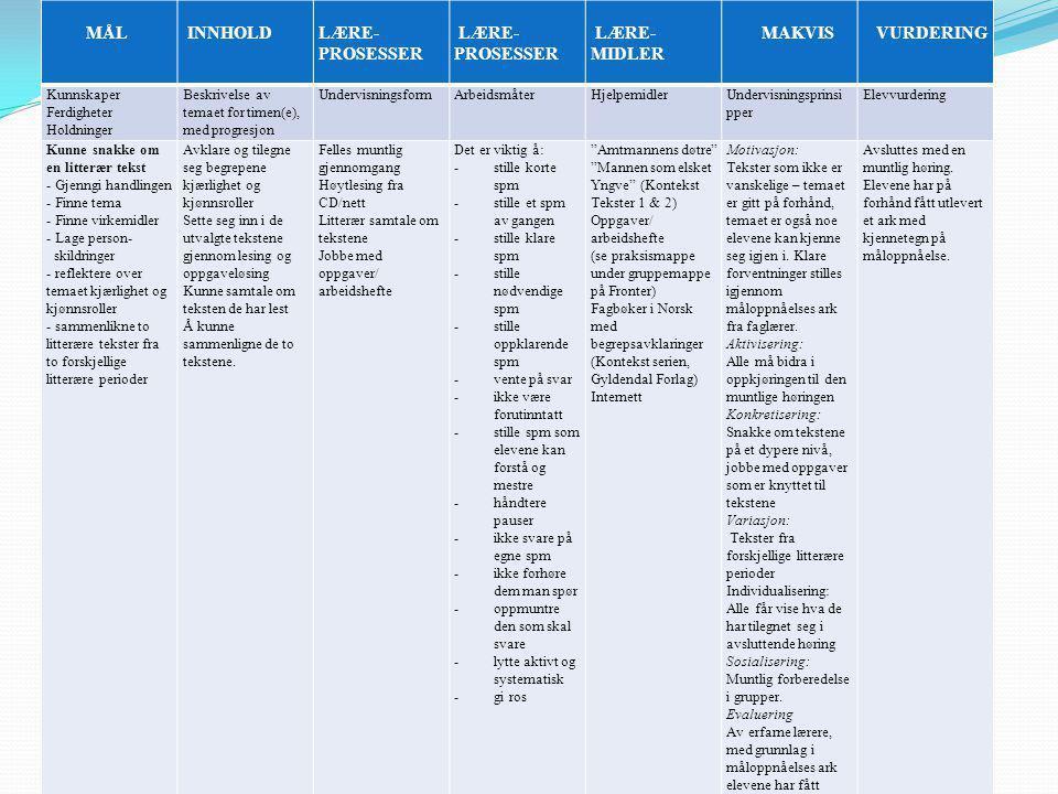 Undervisningsplan 2 MÅL INNHOLDLÆRE- PROSESSER LÆRE- PROSESSER LÆRE- MIDLER MAKVIS VURDERING Kunnskaper Ferdigheter Holdninger Beskrivelse av temaet for timen(e), med progresjon UndervisningsformArbeidsmåterHjelpemidlerUndervisningsprinsi pper Elevvurdering Kunne snakke om en litterær tekst - Gjenngi handlingen - Finne tema - Finne virkemidler - Lage person- skildringer - reflektere over temaet kjærlighet og kjønnsroller - sammenlikne to litterære tekster fra to forskjellige litterære perioder Avklare og tilegne seg begrepene kjærlighet og kjønnsroller Sette seg inn i de utvalgte tekstene gjennom lesing og oppgaveløsing Kunne samtale om teksten de har lest Å kunne sammenligne de to tekstene.