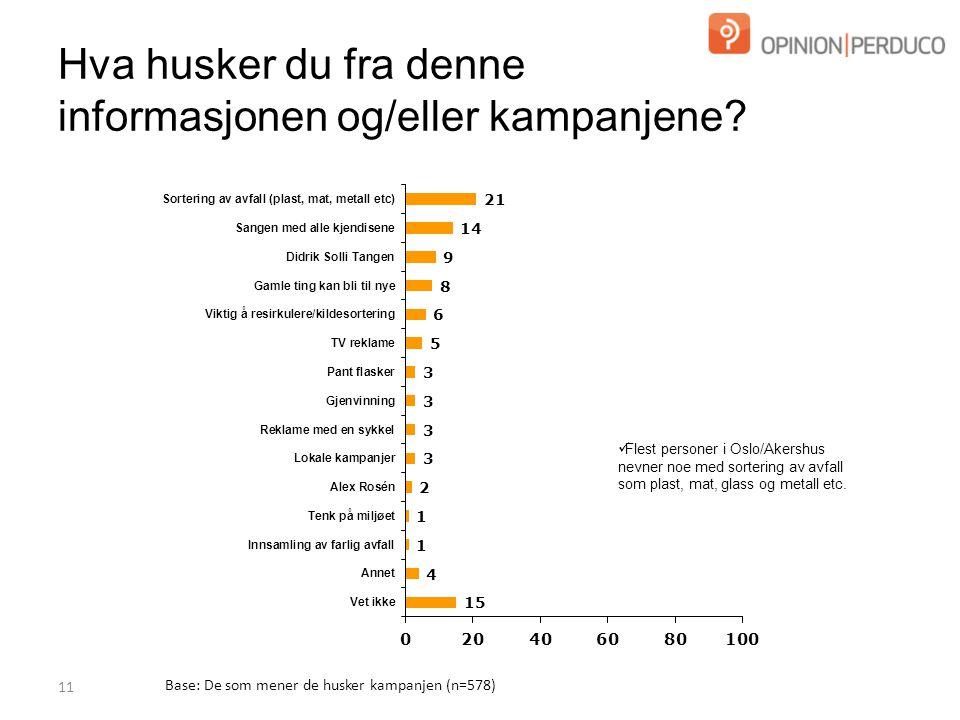 11 Base: De som mener de husker kampanjen (n=578) Flest personer i Oslo/Akershus nevner noe med sortering av avfall som plast, mat, glass og metall etc.