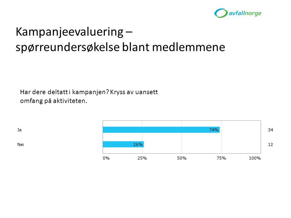 14 Kjenner du til nettstedet sortere.no?sortere.no Base: Alle (n=1034) Avfall Norge Flest personer under 35 år kjenner til nettstedet sortere.no