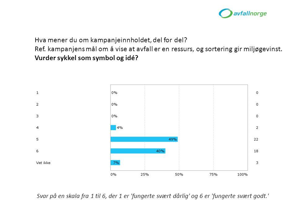 http://www.youtube.com/watch?v=Z_2giwpyEro Surprise catwalk http://www.kampanje.com/markedsforing/article6449879.ece The human sushi – nigiri Takk for meg :) k jersti.kildahl@avfallnorge.no kommunikasjonsrådgiver i Avfall Norge