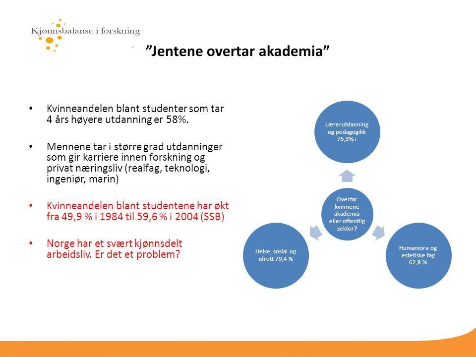 Jentene overtar akademia Kvinneandelen blant studenter som tar 4 års høyere utdanning er 58%.