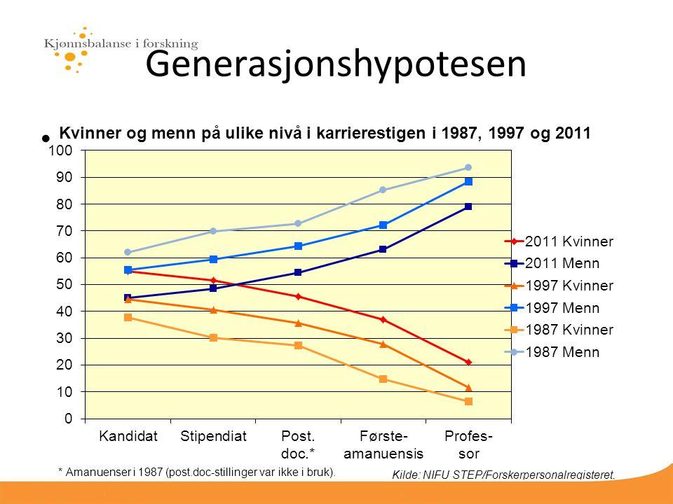 Generasjonshypotesen