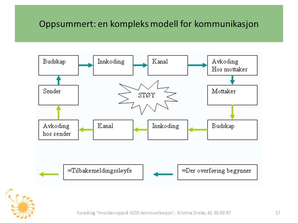 Oppsummert: en kompleks modell for kommunikasjon Foredrag