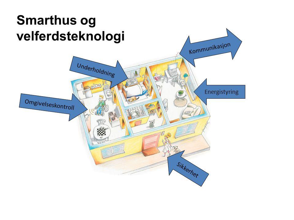 Sikkerhet Omgivelseskontroll Energistyring Kommunikasjon Underholdning Smarthus og velferdsteknologi