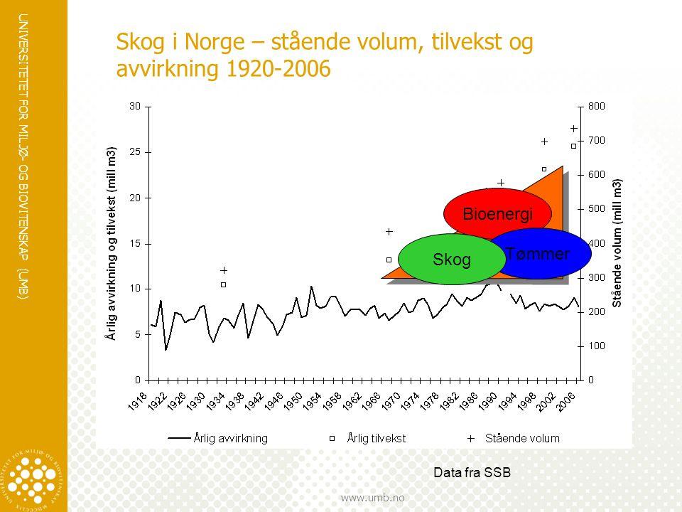 UNIVERSITETET FOR MILJØ- OG BIOVITENSKAP (UMB) www.umb.no Skog i Norge – stående volum, tilvekst og avvirkning 1920-2006 Data fra SSB Bioenergi Tømmer