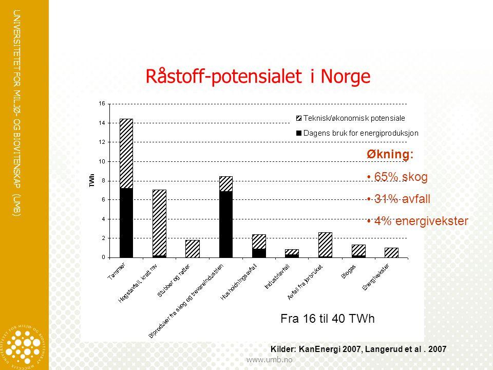 UNIVERSITETET FOR MILJØ- OG BIOVITENSKAP (UMB) www.umb.no Hovedpunkter i presentasjonen I.