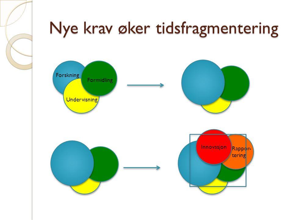 Nye krav øker tidsfragmentering Forskning Undervisning Formidling Innovasjon Rappor- tering