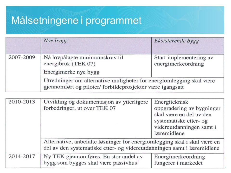 Målsetninger i programmet For å nå programmets målsetninger trengs en helhetlig strategi for: Få fram kunnskap og utvikle kompetanse i hele byggenæringen Implementere kunnskap på en systematisk måte Utvikle og ta i bruk ny teknologi Utvikle bedre produkter
