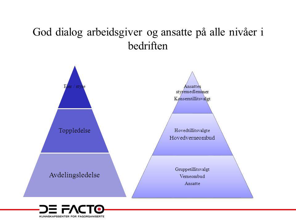 IA – avtalen 2 En oppsummering av den norske modellen.