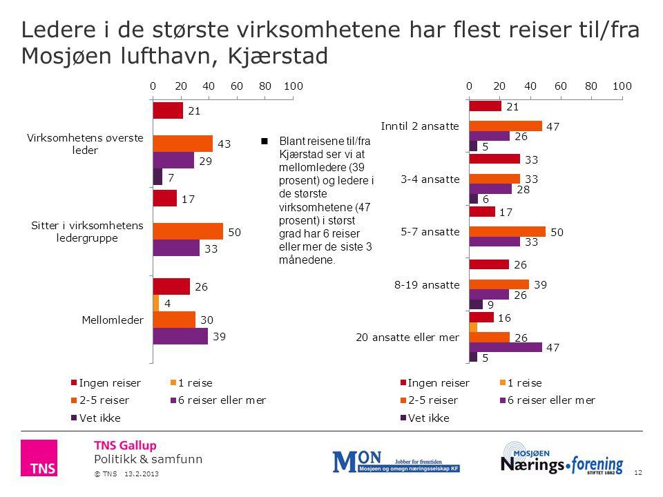 Politikk & samfunn © TNS 13.2.2013 Ledere i de største virksomhetene har flest reiser til/fra Mosjøen lufthavn, Kjærstad 12 Blant reisene til/fra Kjærstad ser vi at mellomledere (39 prosent) og ledere i de største virksomhetene (47 prosent) i størst grad har 6 reiser eller mer de siste 3 månedene.