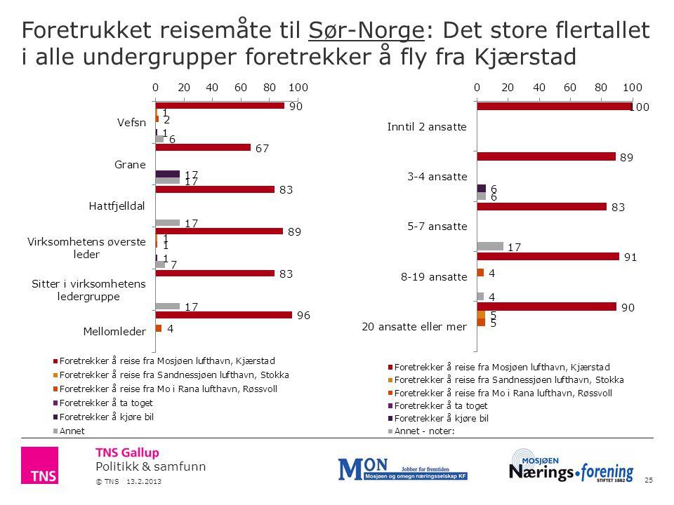 Politikk & samfunn © TNS 13.2.2013 Foretrukket reisemåte til Sør-Norge: Det store flertallet i alle undergrupper foretrekker å fly fra Kjærstad 25
