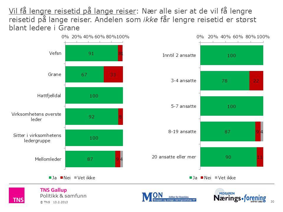 Politikk & samfunn © TNS 13.2.2013 Vil få lengre reisetid på lange reiser: Nær alle sier at de vil få lengre reisetid på lange reiser.
