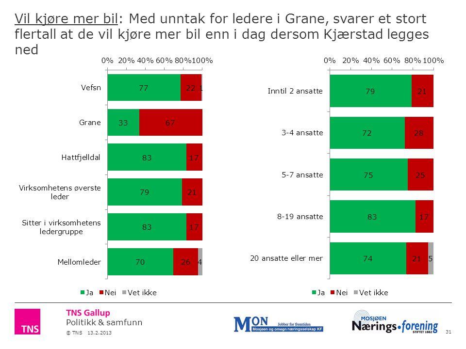 Politikk & samfunn © TNS 13.2.2013 Vil kjøre mer bil: Med unntak for ledere i Grane, svarer et stort flertall at de vil kjøre mer bil enn i dag dersom Kjærstad legges ned 31