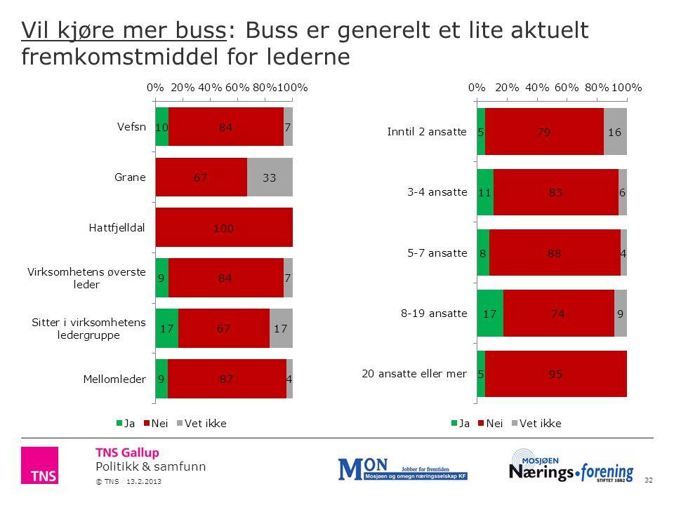Politikk & samfunn © TNS 13.2.2013 Vil kjøre mer buss: Buss er generelt et lite aktuelt fremkomstmiddel for lederne 32