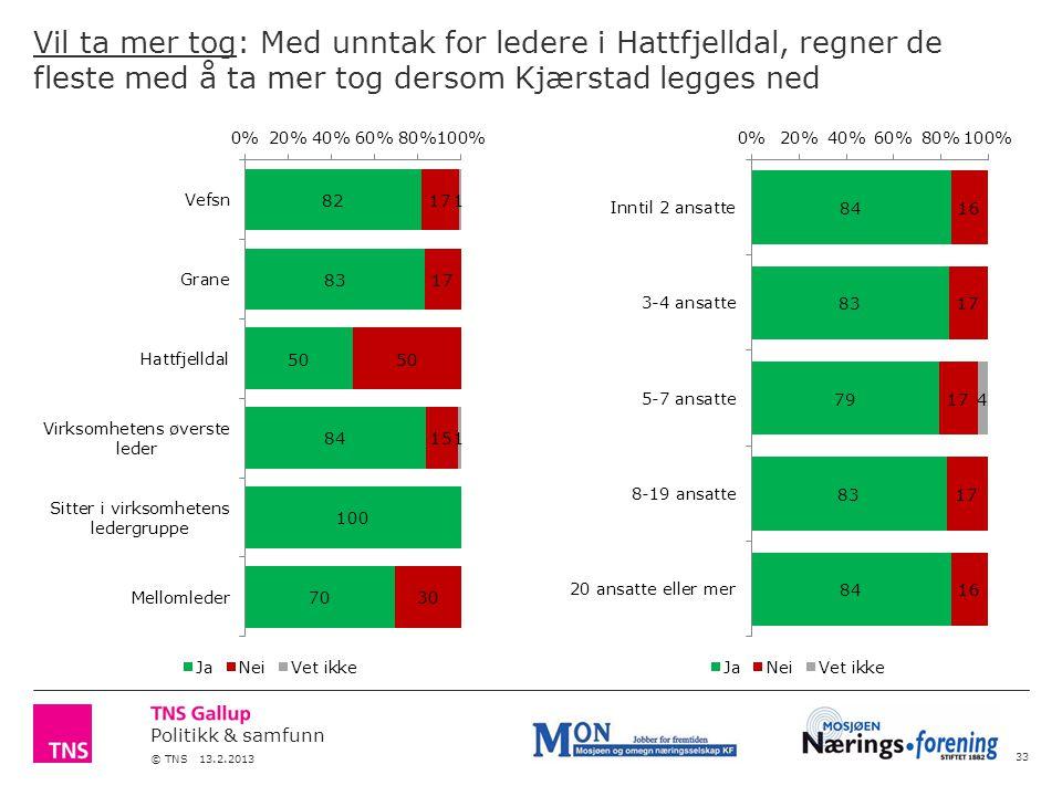 Politikk & samfunn © TNS 13.2.2013 Vil ta mer tog: Med unntak for ledere i Hattfjelldal, regner de fleste med å ta mer tog dersom Kjærstad legges ned 33
