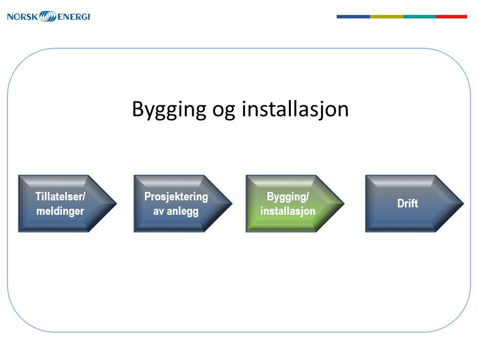 Bygging og installasjon Tillatelser/ meldinger Prosjektering av anlegg Bygging/ installasjon Drift